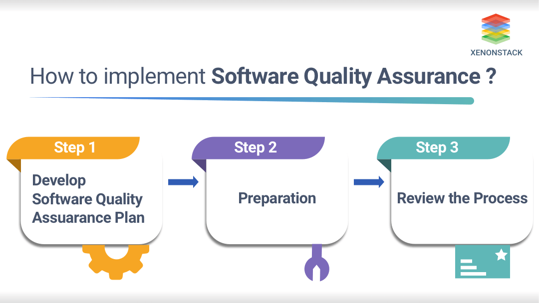 Steps in software quality Assurance