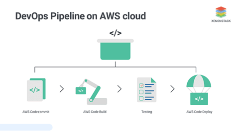 Setting up DevOps Pipeline on Amazon Web Services (AWS)