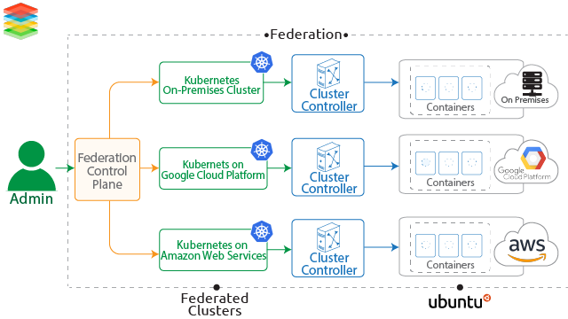 Multi-Cloud Kubernetes Solution and Strategy