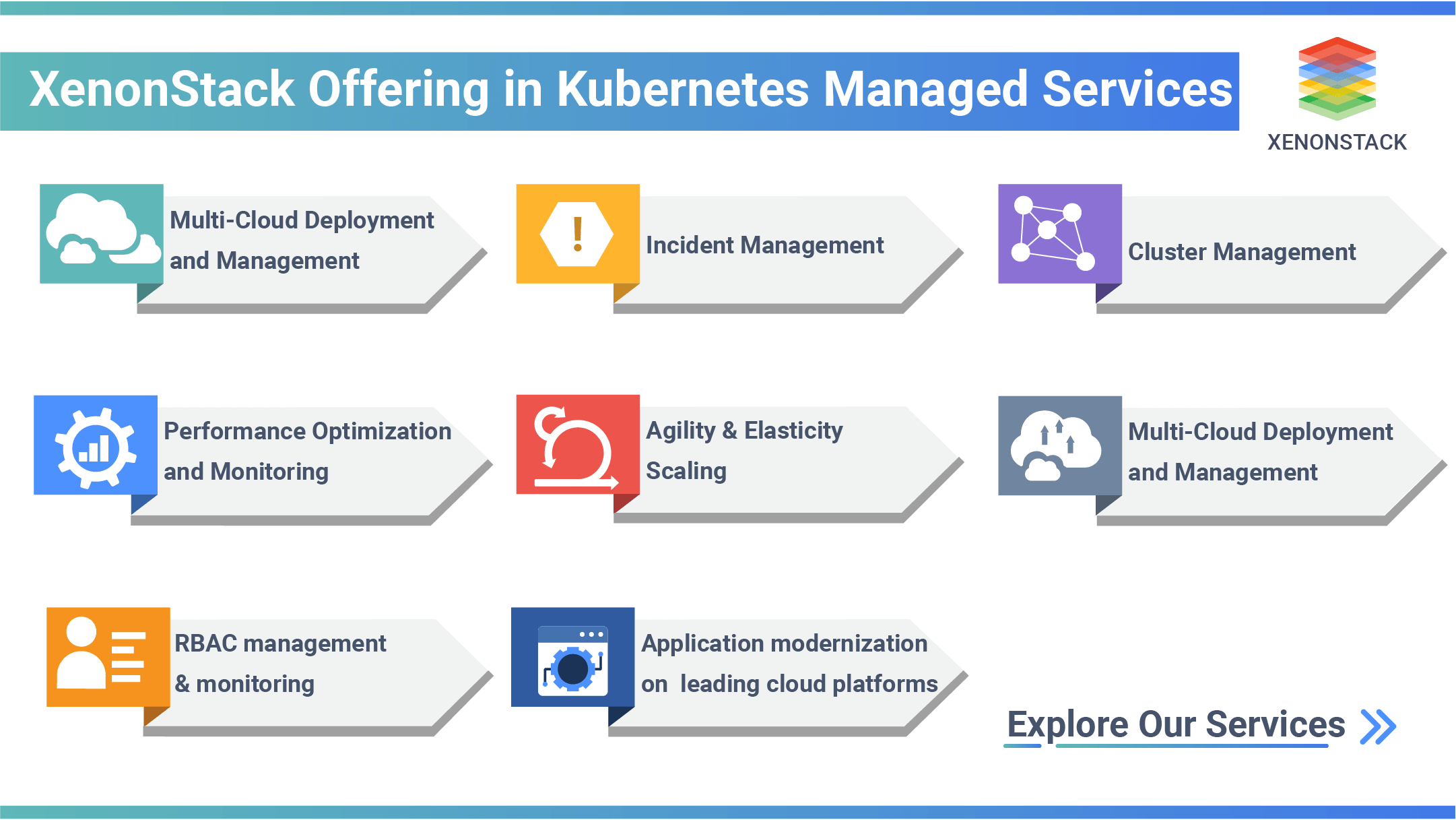 XenonStack's offering in Kubernetes Managed Services