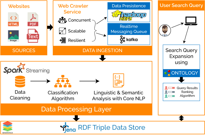Real-Time Semantic Search Engine Architecture