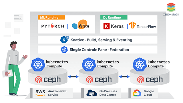 Multi Cloud AI Infrastructure Solutions - XenonStack