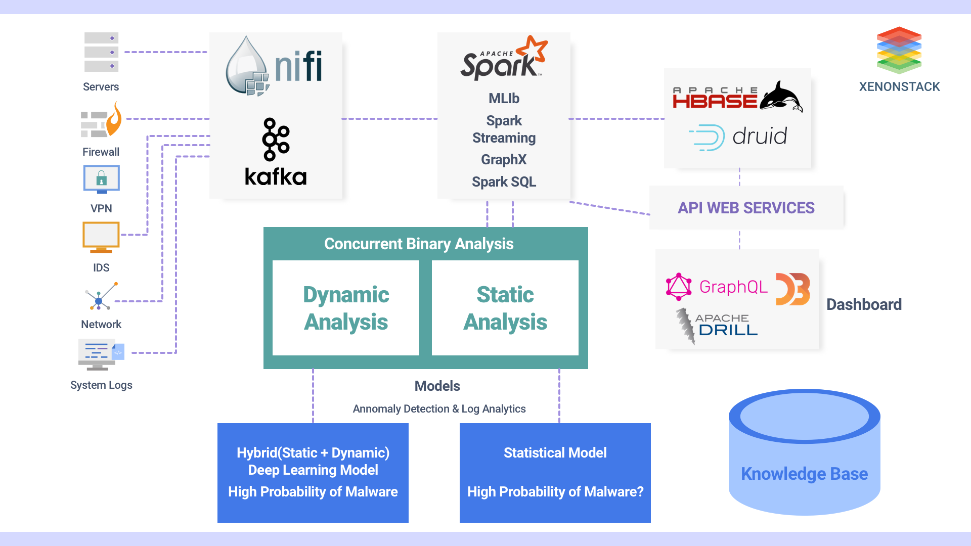 Network Security Analytics And Monitoring architecture