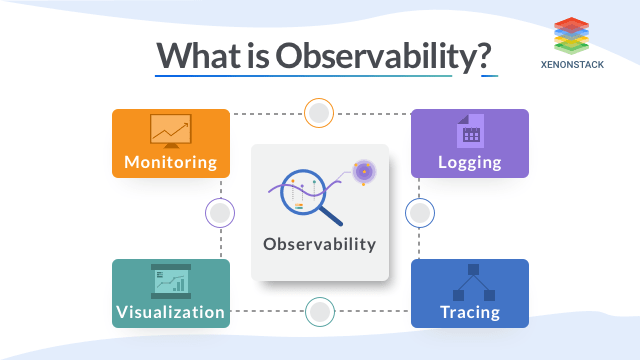 Pillars of Observability -Logs, metrics, and traces