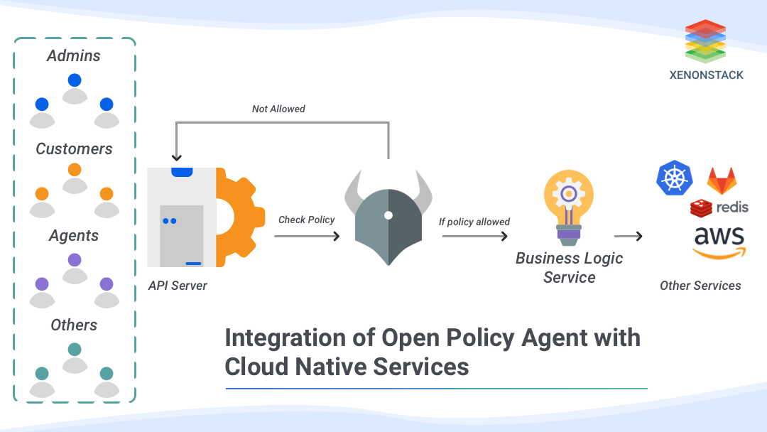 Integration of Open Policy agent with Cloud native Services