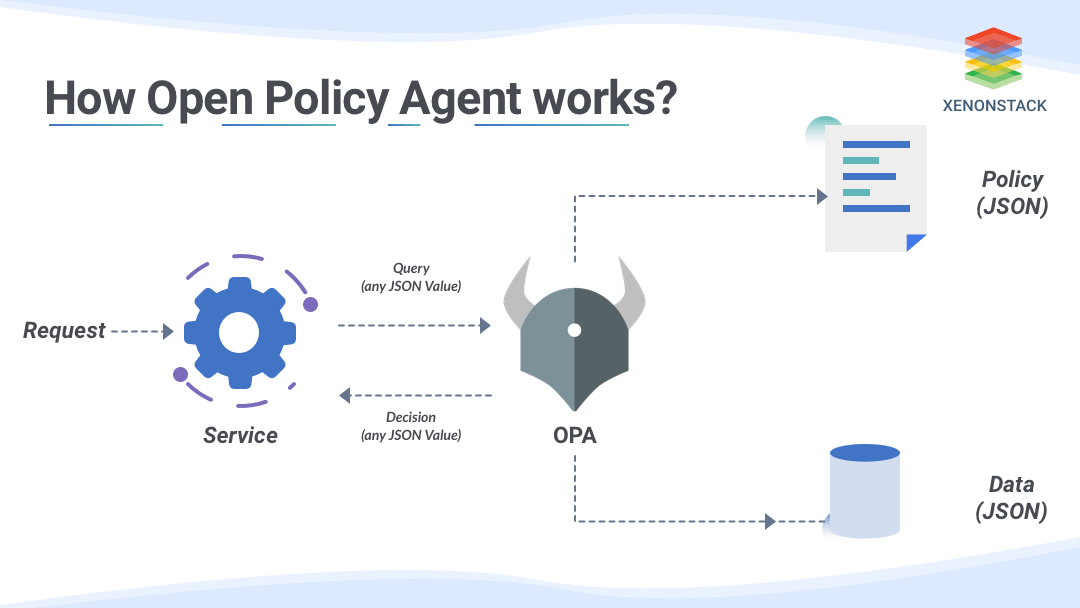 Open policy agent works