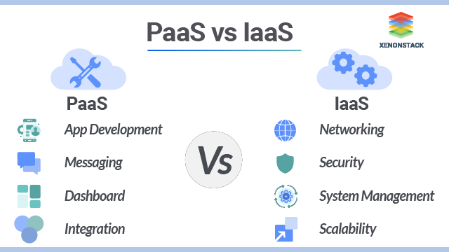 PaaS vs IaaS - Get the Difference