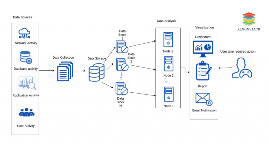 Parallel Processing Solutions - XenonStack