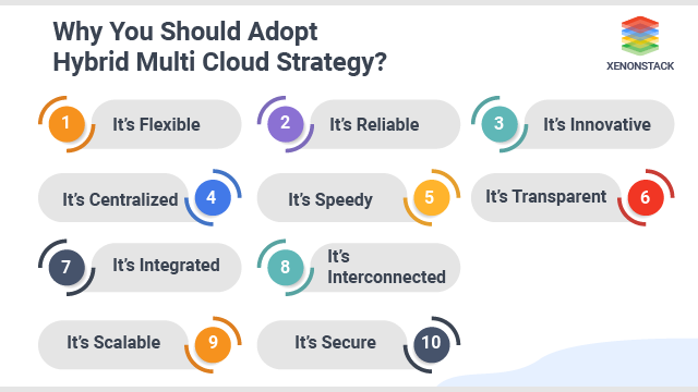 Adopt Hybrid Multi-Cloud Strategy Today to Create a Better Tomorrow