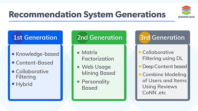 Next Generation Recommender Systems Overview