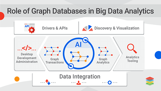 Role of Graph Databases in Big Data Analytics
