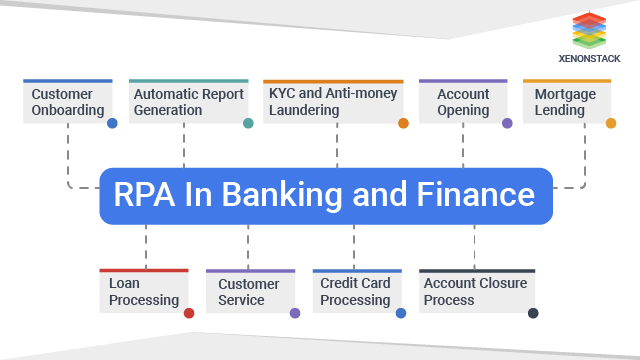 RPA In banking and Finance