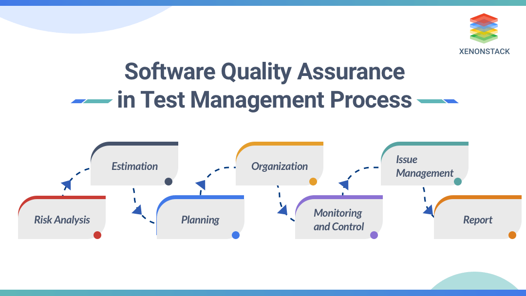 Software Quality Assurance in test Management process