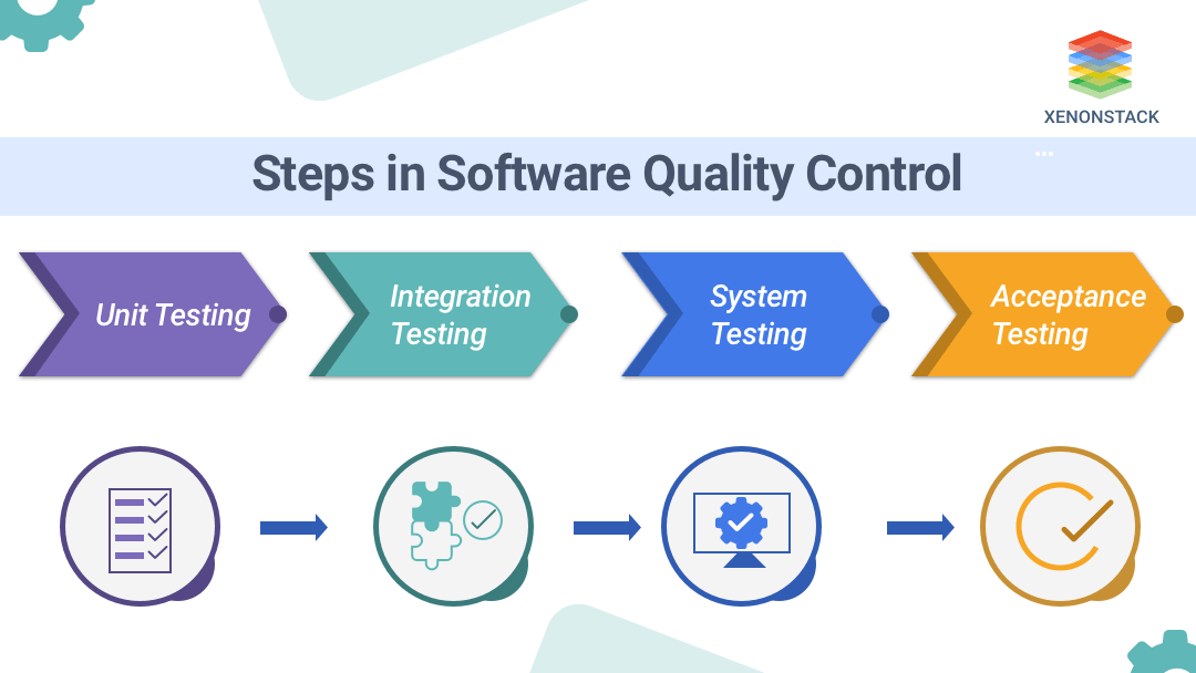 Steps in Software quality control
