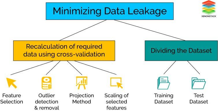 Minimizing Data Leakage in Data Wrangling