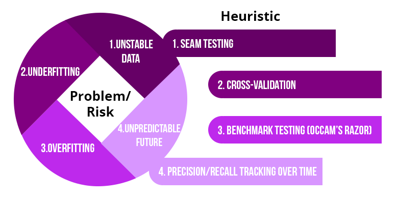 Testing Procedures to Reduce Risks