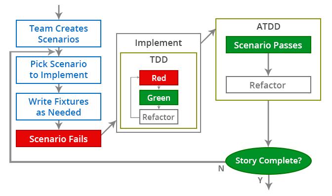 Test Driven Development Workflow