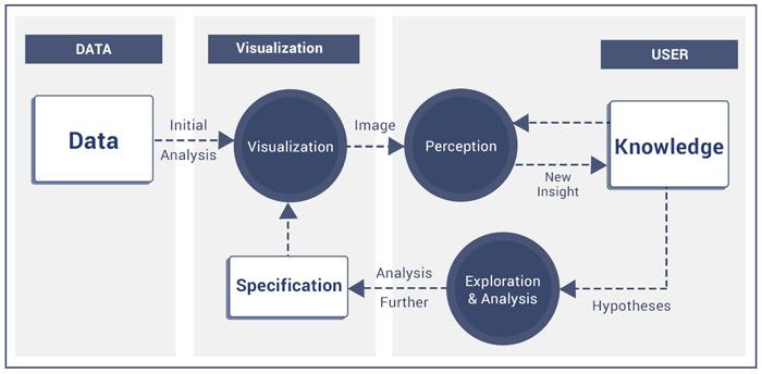 Visual Analytics Process