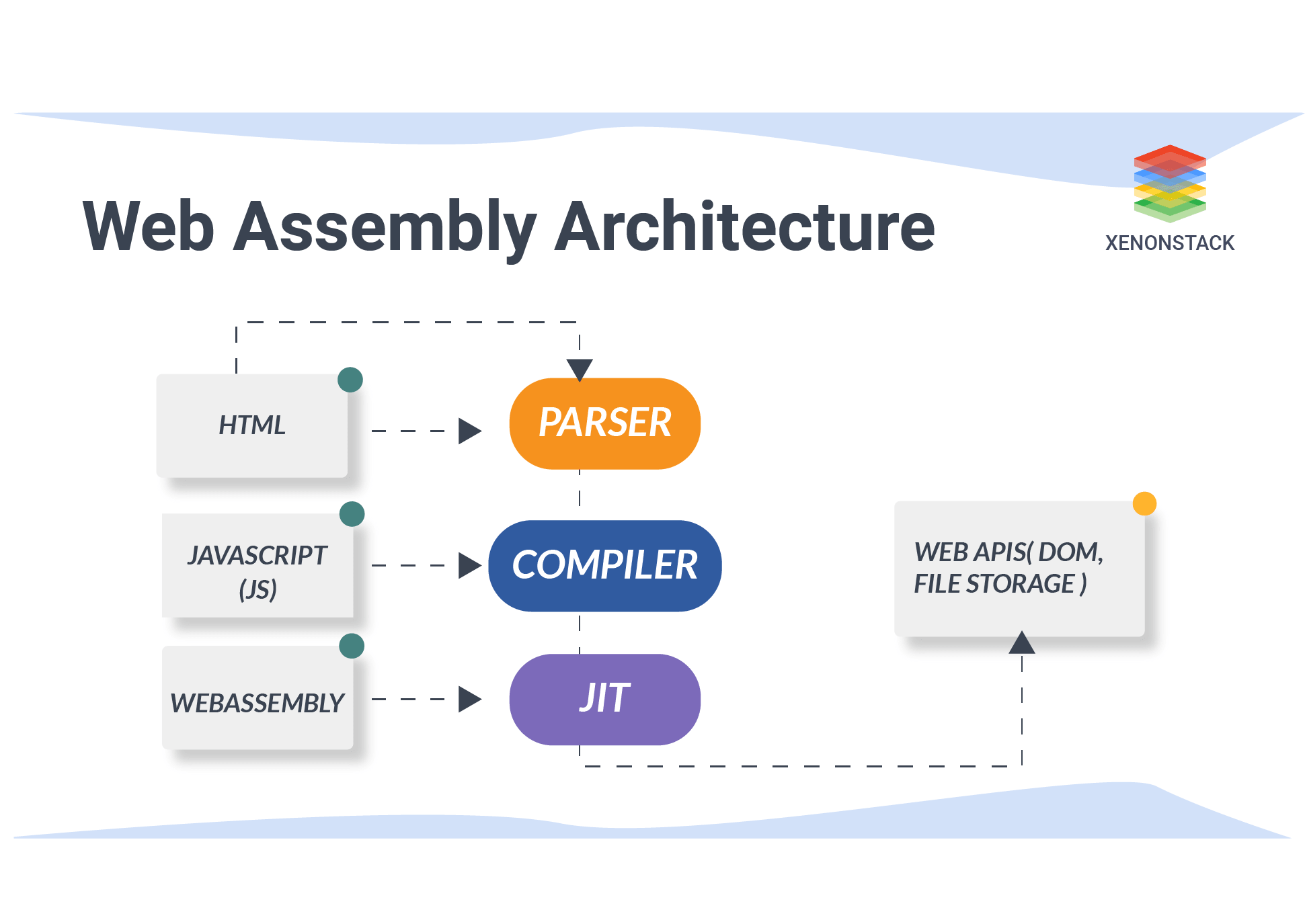 Web Assembly Architecture
