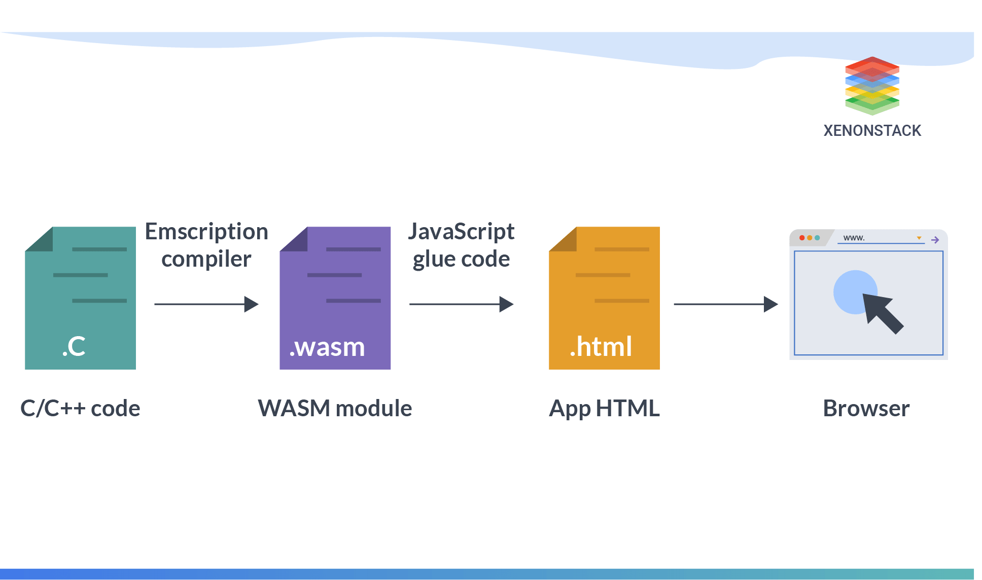 Flow Diagram of Web Assembly
