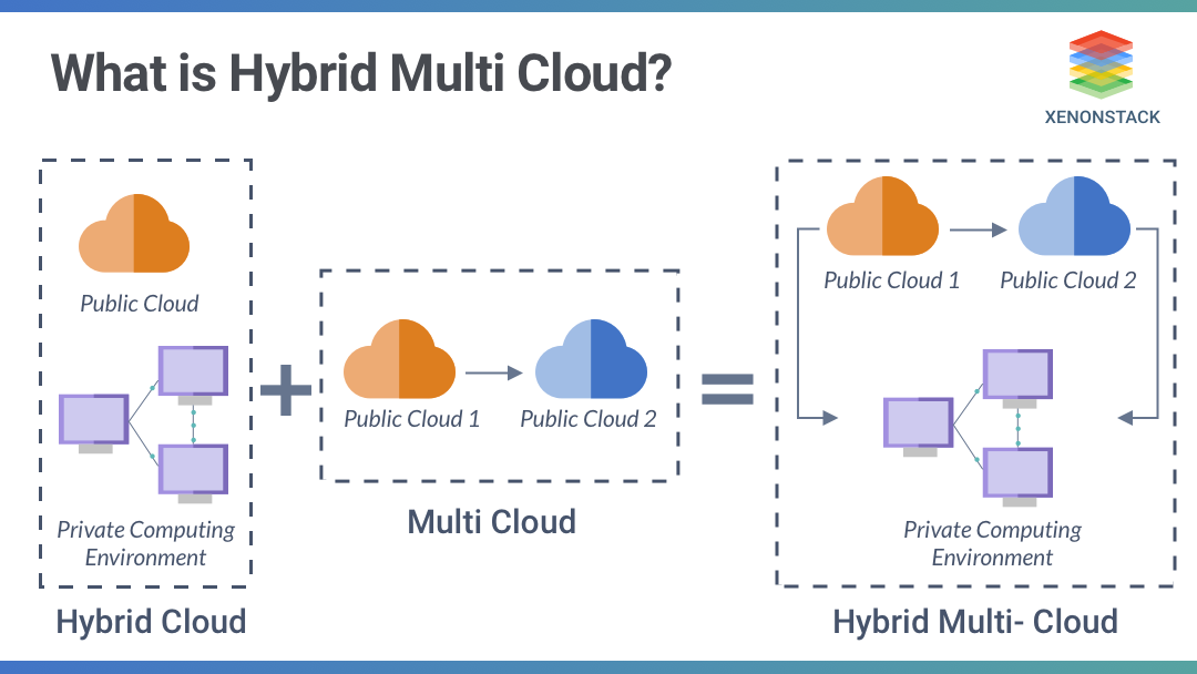 Describes what is hybrid multi cloud