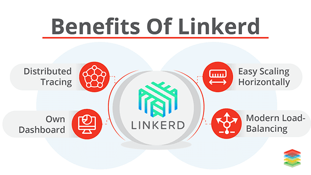 Overview of Linkerd Architecture and Benefits