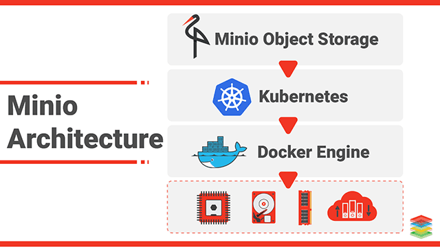 Minio Distributed Object Storage Architecture and Performance
