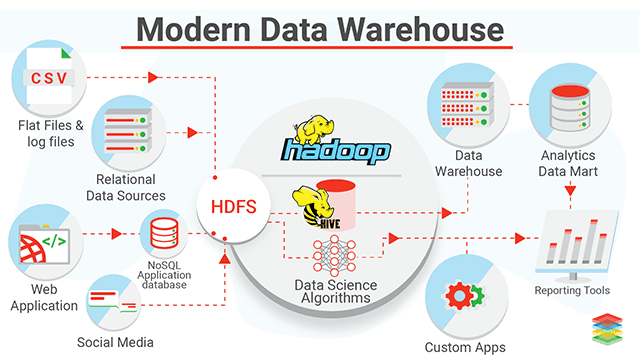 Modern Data Warehouse Services, Architecture and Best Practices