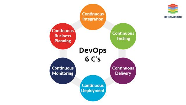 6 C of DevOps process