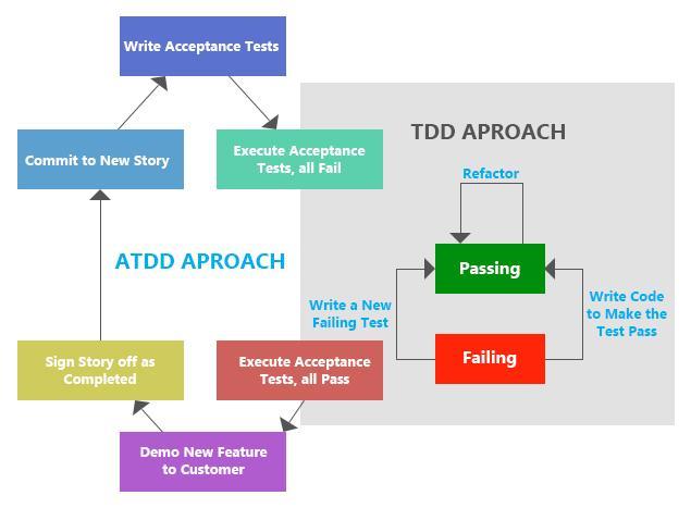 Acceptance TDD Flow
