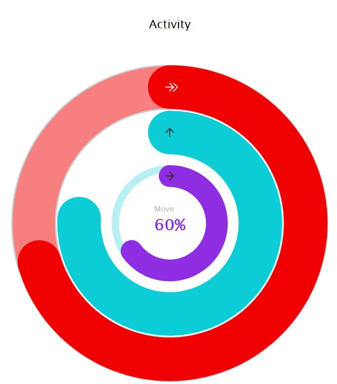 XenonStack Gauge Activity Chart