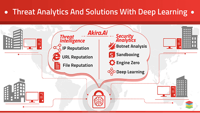 Advanced Threat Analytics and Intelligence