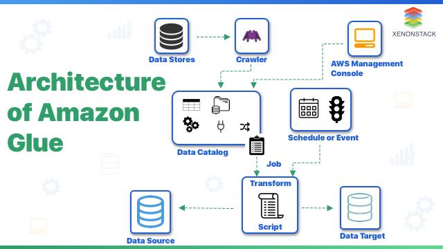 Architecture of Amazon Glue AWS