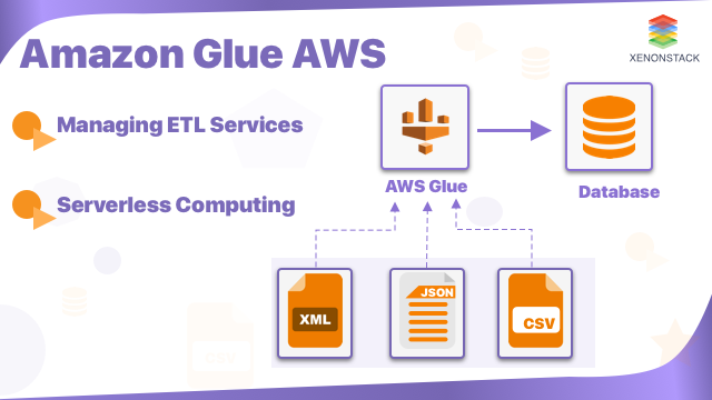 Amazon Glue - Transforming Ways of Serverless Computing