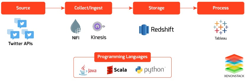 Data Integration Using Apache NiFi to Amazon RedShift with Amazon Kinesis Firehose Stream