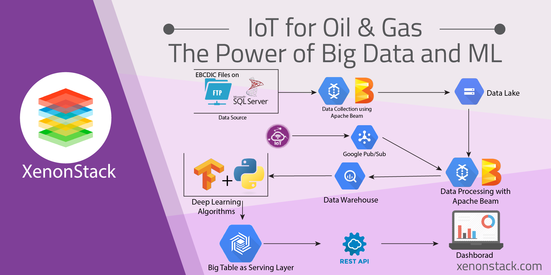 Big Data Analytics Platform for Oil and Gas Industries