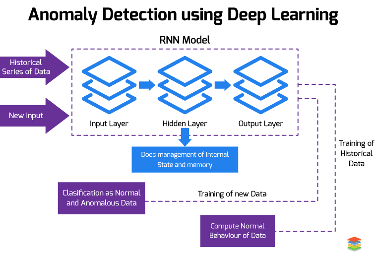 Anomaly Detection using Deep Learning