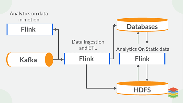 Apache Flink Architecture and Tools