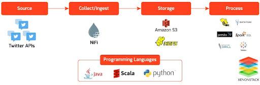 Data Integration Using Apache Nifi to Amazon S3