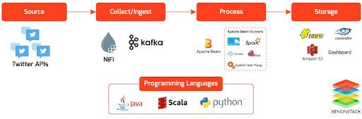 Data Integration Using Apache Nifi and Apache Kafka