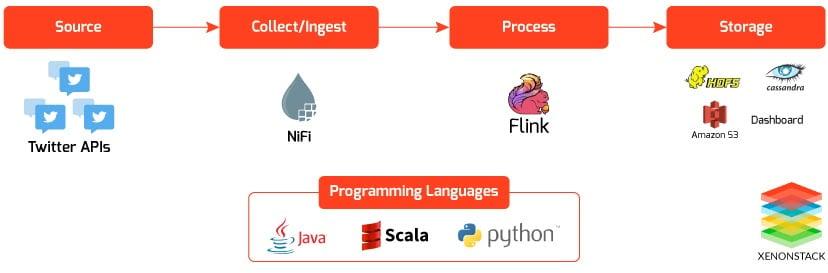 Integrating Apache Flink With Apache Nifi For Data Lake