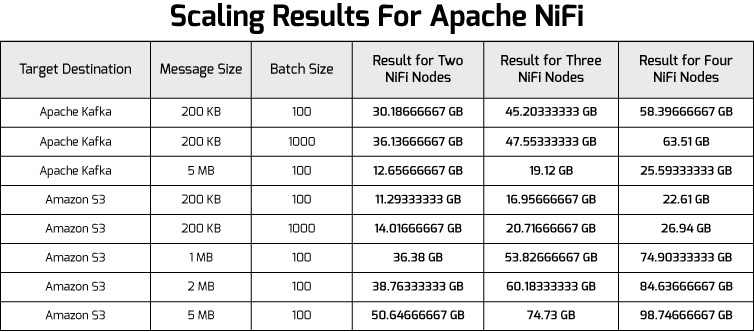 Scaling Results For Apache Nifi