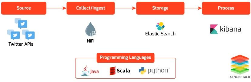 Data Integration Using Apache Nifi to Elastic Search
