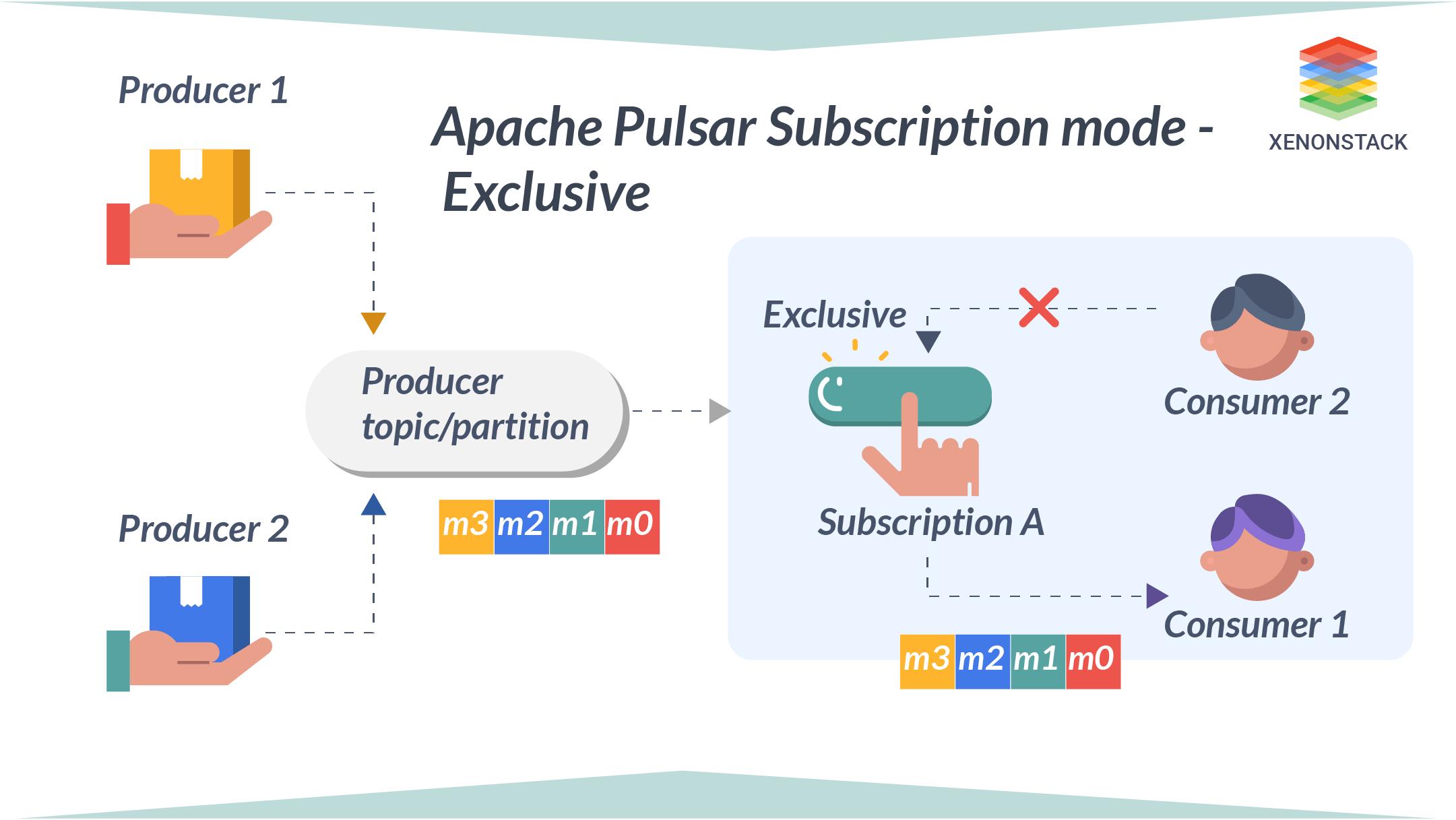 Apache Pulsar Subscription Mode Exclusive