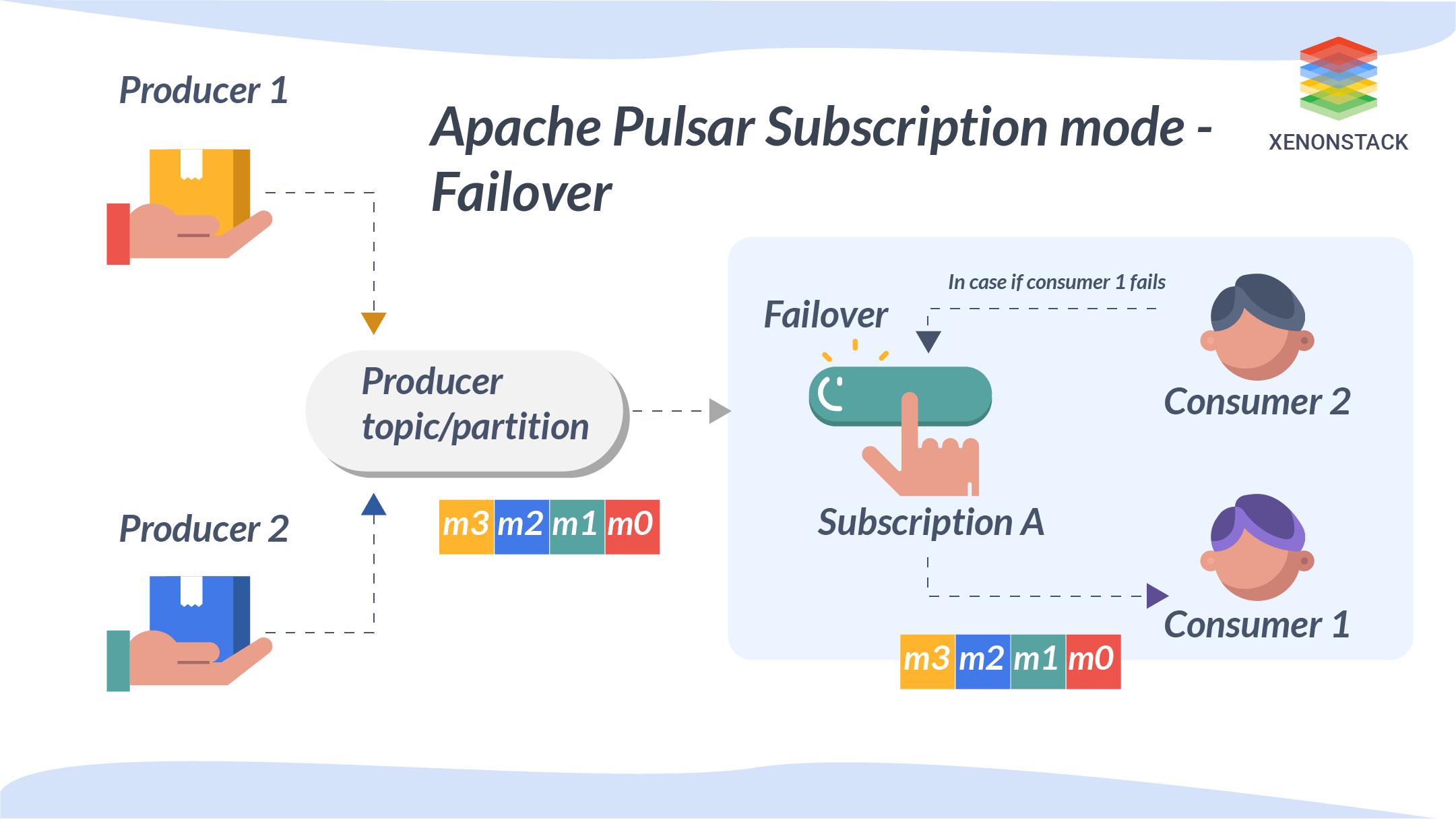 Apache Pulsar Subscription Failover