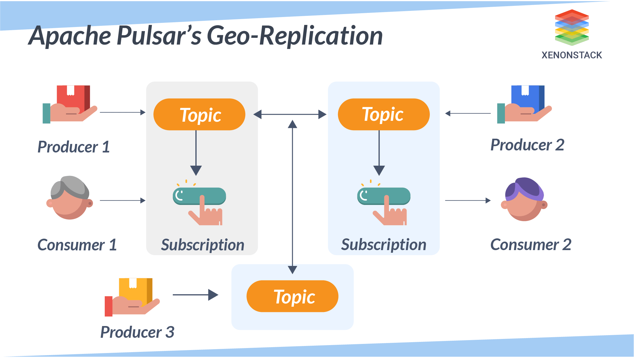 Geo Replication