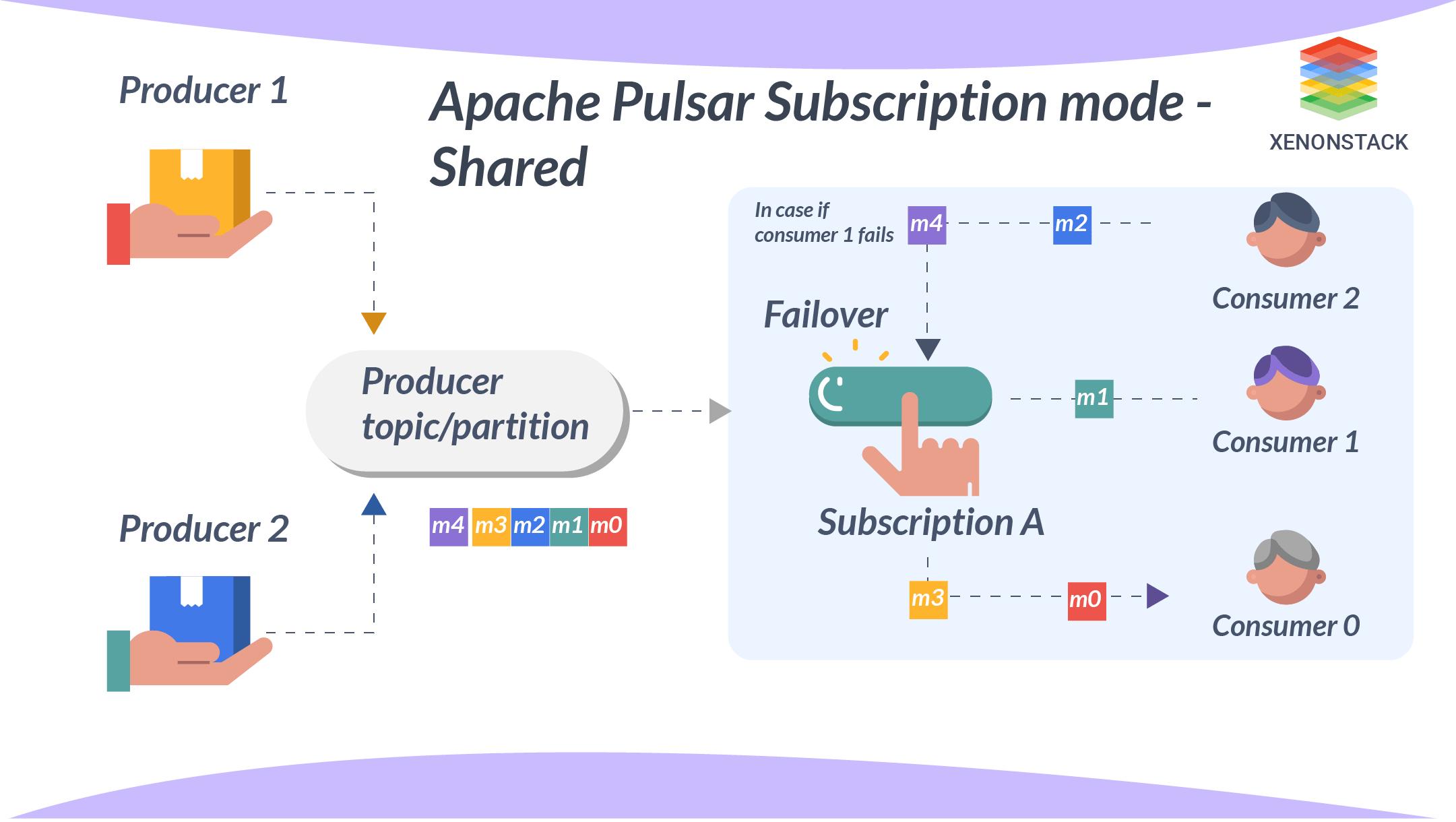 Apache Pulsar Subscription Mode Shared