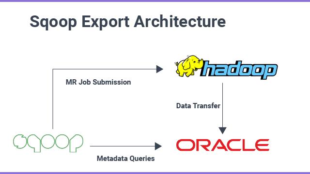 sqoop export architecture
