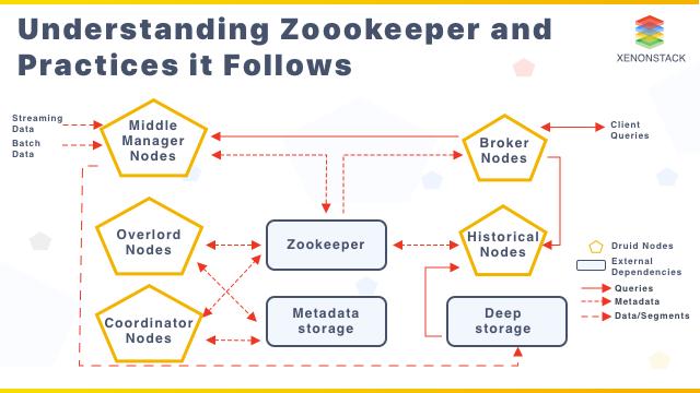 Understanding Zookeeper