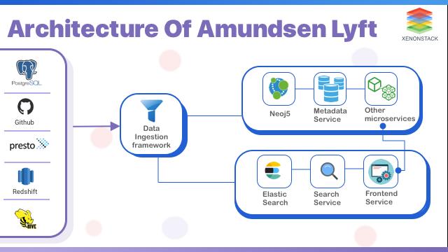 Amundsen Lyft Architecture